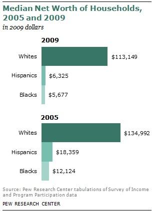 Median Net Worth of Households - 2009 - 2005