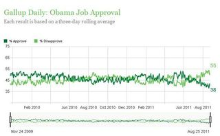 Gallup Daily - 8.28.11
