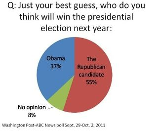 WaPo-ABC News Poll - 10.3.11