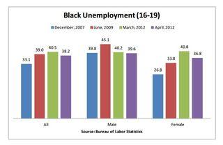 Black Teen Unemployment - April 2012