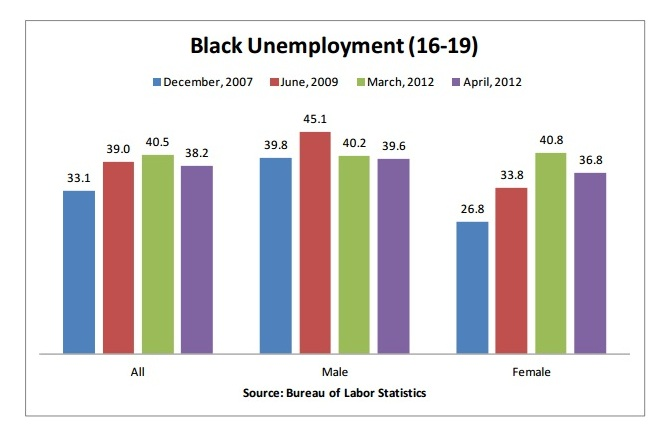 Black Teen Unemployment - April 2012