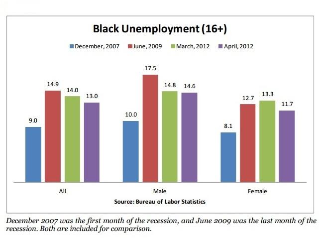 Unemployment Chart - April 2012
