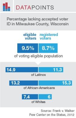 Wisconsin-VoterID