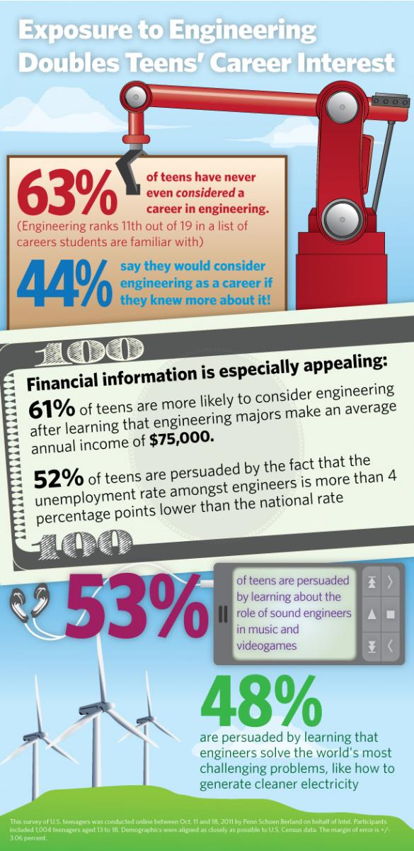 Intel Engineering Survey Infographic FINAL-1