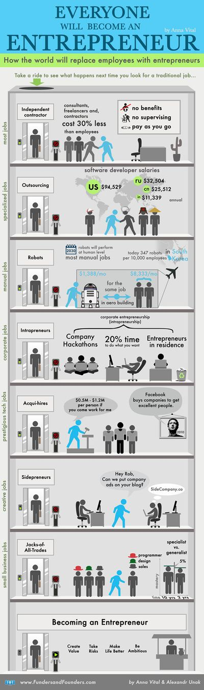 Everyone-will-become-entrepreneur-610