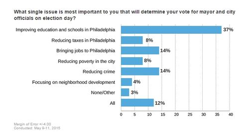 Poll - Education Most Important Issue v2