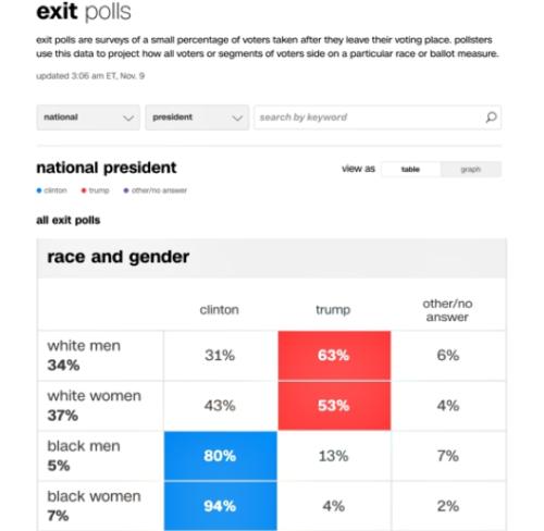 Exit Poll - Essence