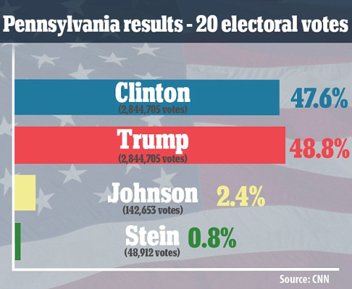 Pennsylvania Results