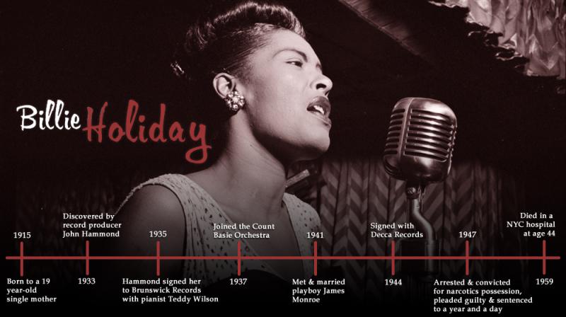 Billie-holiday-timeline