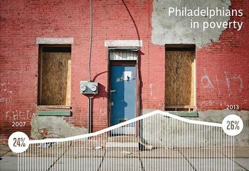 Philly Poverty Rate