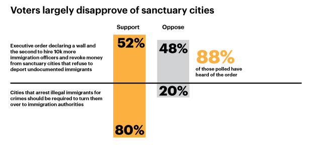 Voters Largely Disapprove of Sanctuary Cities - Cropped