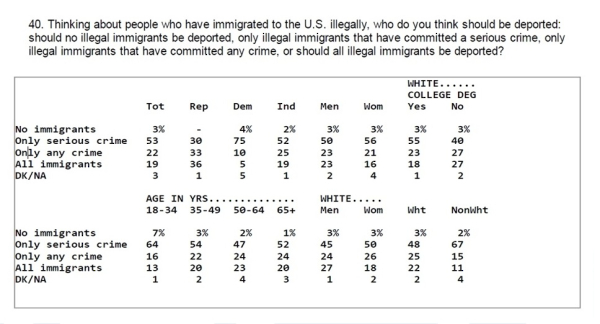 Illegal Immigration Poll