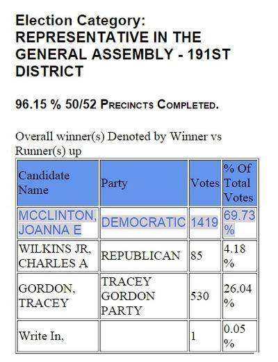 Joanna McClinton Election Results