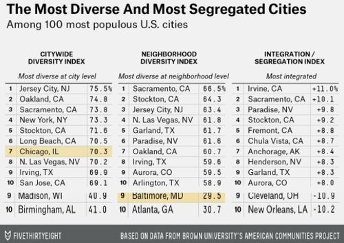 4th Most Segregated City