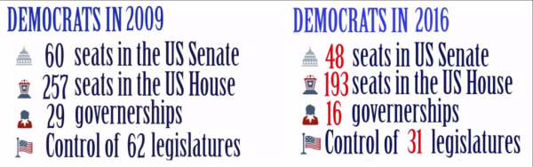 Democrats Collage