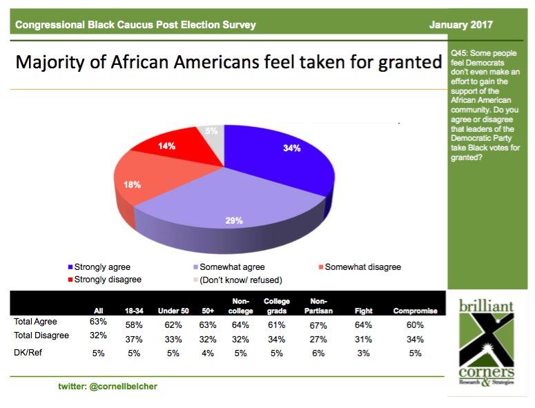 Cornell Belcher - Blacks Feel They're Taken for Granted