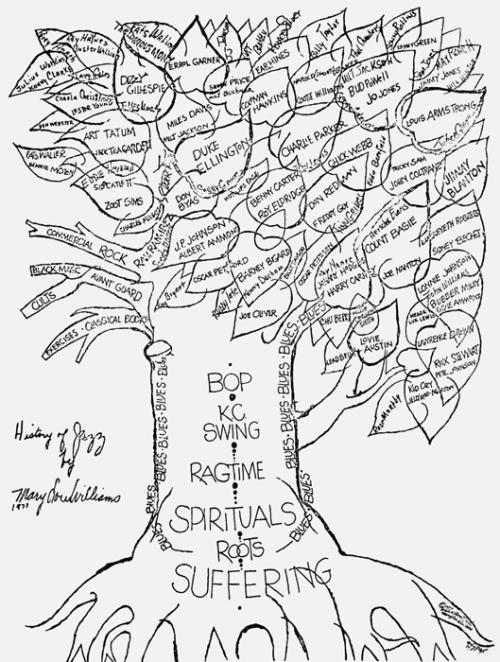Mary Lou Williams - Tree of Jazz