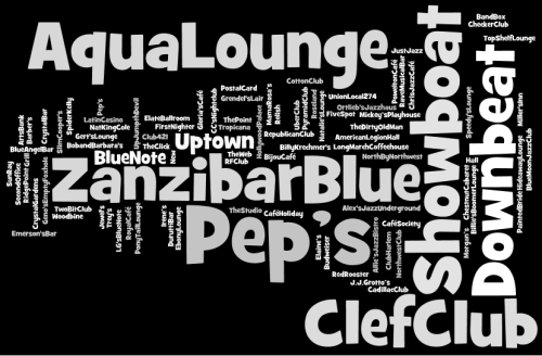 All That Philly Jazz - Wordle - Aqua Lounge to Zanzibar Blue